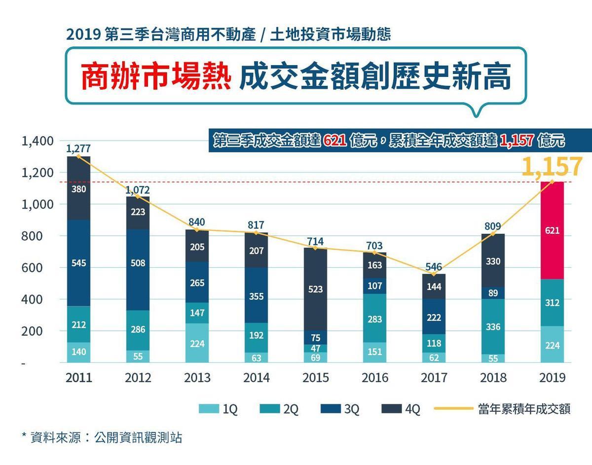 台灣商用不動產沉寂多年,2019年第三季交易量創下歷史新高。