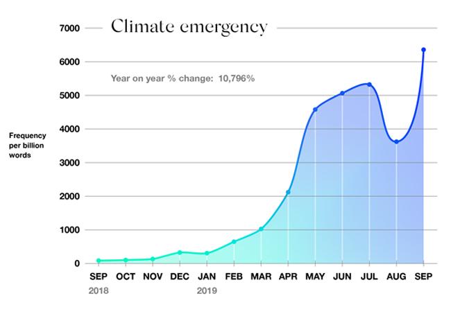 進入2019年之後,「氣候緊急狀態」(climate emergency)的網路搜尋爆量增加。(網路截圖:Oxford Corpus)