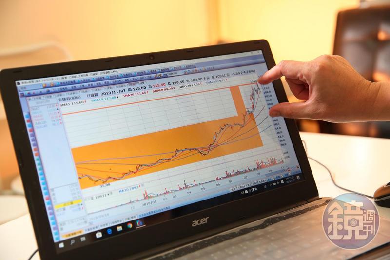楊忠憲認為,短線的技術面是同時指標,能幫助他掌握股票上漲的發動訊號。