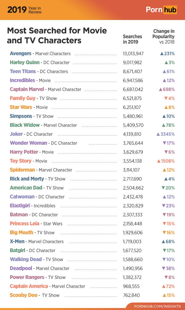 PornHub公佈了2019的關鍵字熱搜榜,光超級英雄系列就佔了將近過半的名額。(翻攝自PornHub Insights)