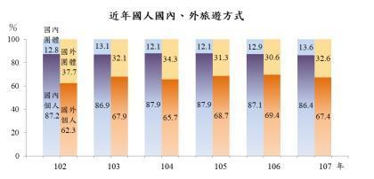 國內外旅遊,個人旅遊和團體旅遊近年占比。(擷取自主計處報告)