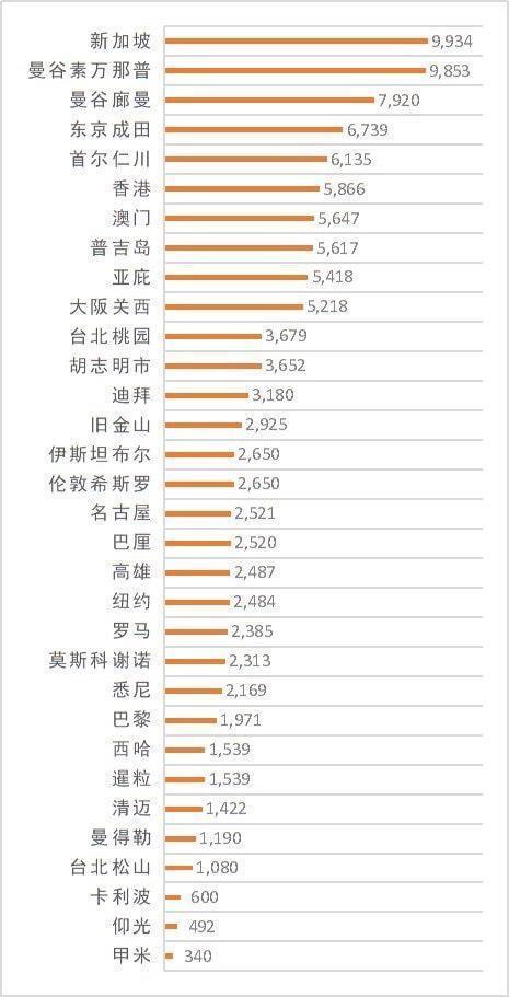 民航數據統計,武漢封城前最多人選擇到泰國旅遊。(翻攝自網路)