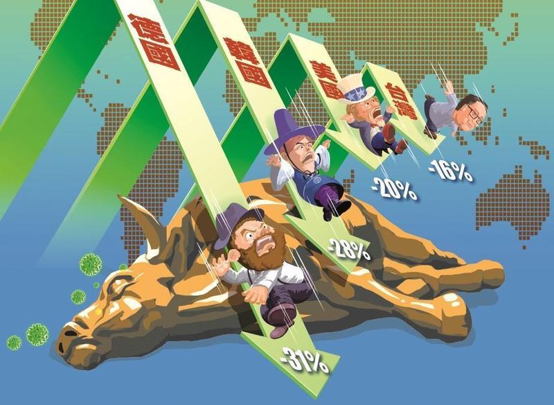 疫情蔓延歐美,導致美股重挫,引發全球股災,台股表現相對抗跌。