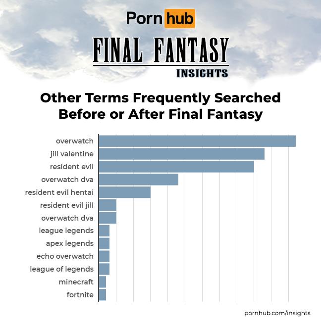 惡靈古堡的吉兒與鬥陣特攻的D.va都是熱門的搜尋角色。(翻攝Pornhub Insights)