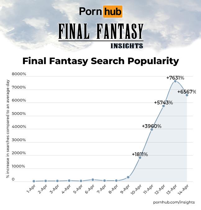 「Final Fantasy」在Pornhub搜尋暴衝。(翻攝Pornhub Insights)