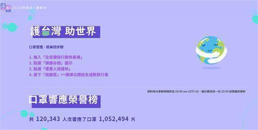 中央流行疫情指揮中心27日發起「護台灣、助世界」的捐口罩活動。(翻攝自護台灣助世界官網)