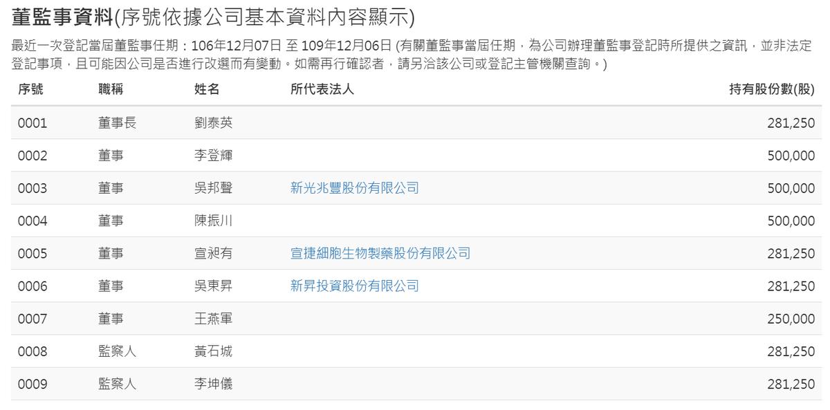根據經濟部公司登記查詢資料,源興居生技公司董事長已更換為劉泰英,李登輝轉任董事。(翻攝畫面)