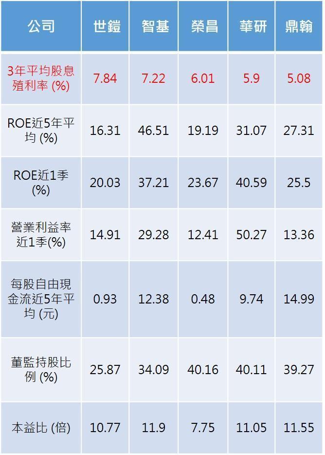 註:資料統計以5月28日收盤價格為準。