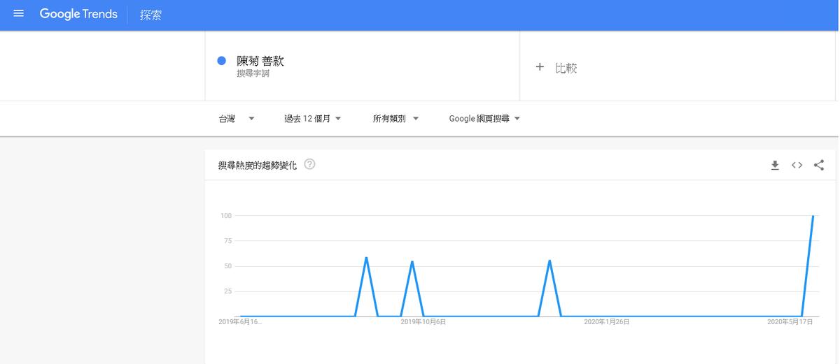 依據Google Trend顯示資料,「陳菊 善款」關鍵字過去12個月並未有被大量搜尋跡象。