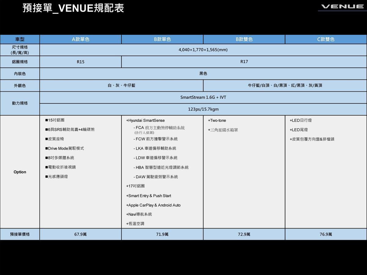 入門價格67.9萬元,但只要71.9萬以上級距就全面標配HYUNDAI SmartSense ADAS系統。