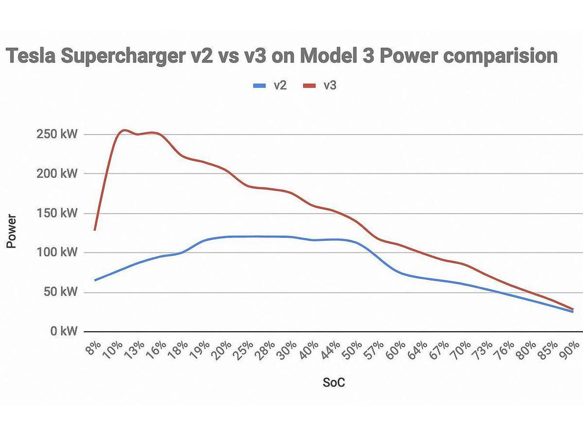 有別於 V2 超級充電使用之風冷電纜,V3 採用液冷式電纜設計,線纜更輕、更靈活、更高效,可實現充電功率最高達 250 千瓦,為目前最新的充電解決方案。
