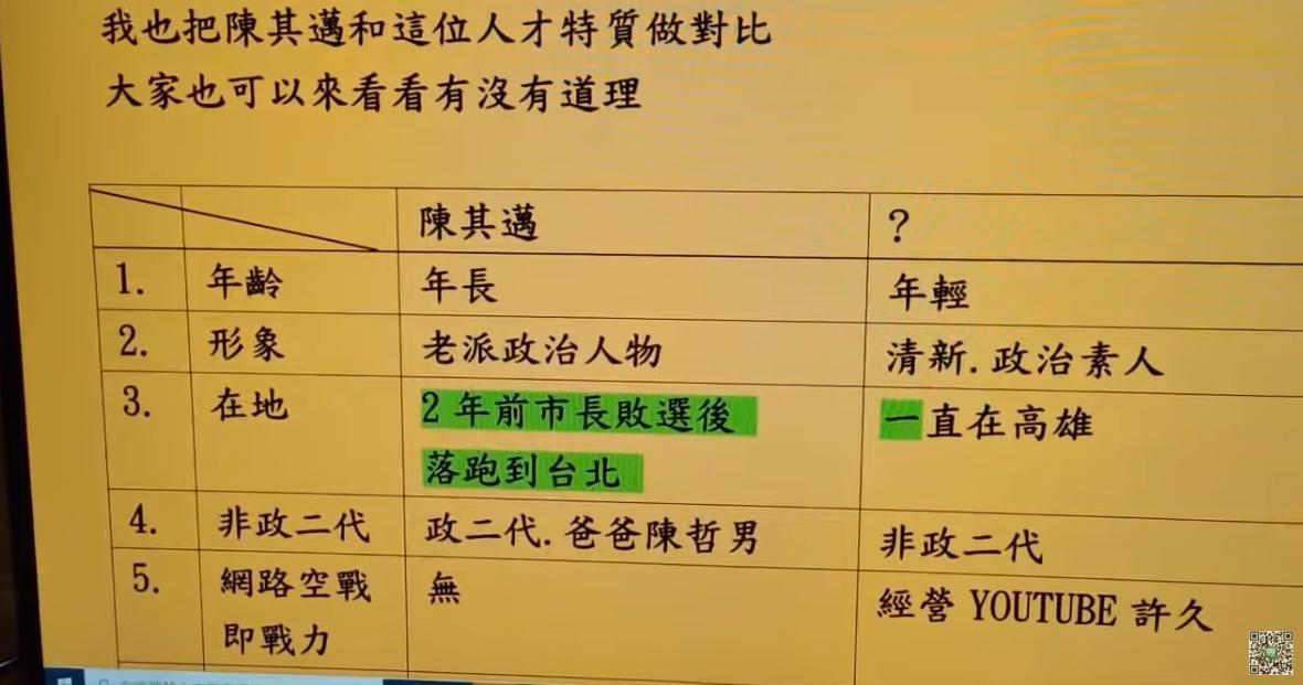 桃園孫先生分析,陳其邁對上某位網紅有8大弱勢。(翻攝自桃園孫先生YouTube)