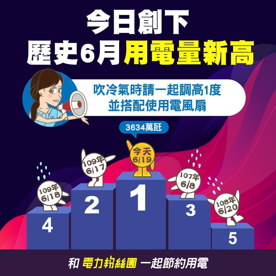 台電表示,6月19日創下台灣今年最高用電量。(翻攝自臉書「電力粉絲團」)