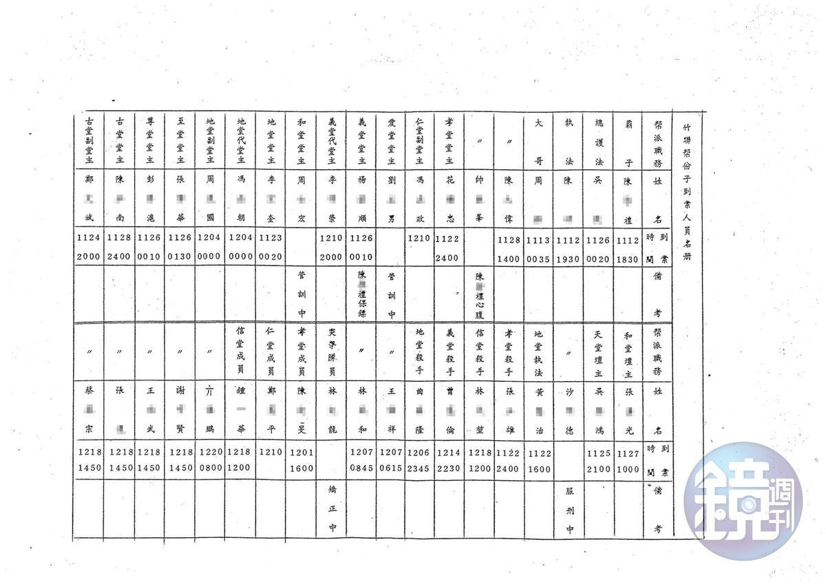 本刊取得警備總部發動一清專案時編列成冊的機密資料「竹聯幫組織沿革表」,裡頭記載著竹聯幫依附黨國政府的細節。(密件9)