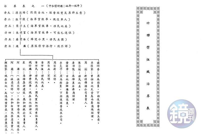 本刊取得警備總部發動一清專案時編列成冊的機密資料「竹聯幫組織沿革表」,裡頭記載著竹聯幫依附黨國政府的細節。