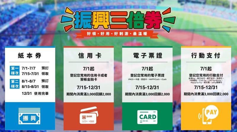 由行政院推出的振興經濟三倍券1日正式開放預購。(翻攝自振興三倍券官網)