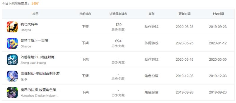 App Store中國區強力掃蕩無版號手遊。(翻攝自七麥數據)