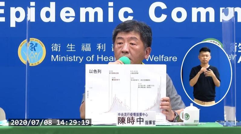 指揮中心召開記者會,宣布國內無新增確診病例。(翻攝自疾管署直播畫面)