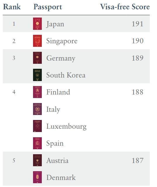 排行第2的新加坡,因為沒有列在歐盟開放名單,目前的旅行自由度遠低於其他競爭對手。(翻攝自Henley & Partners官網)