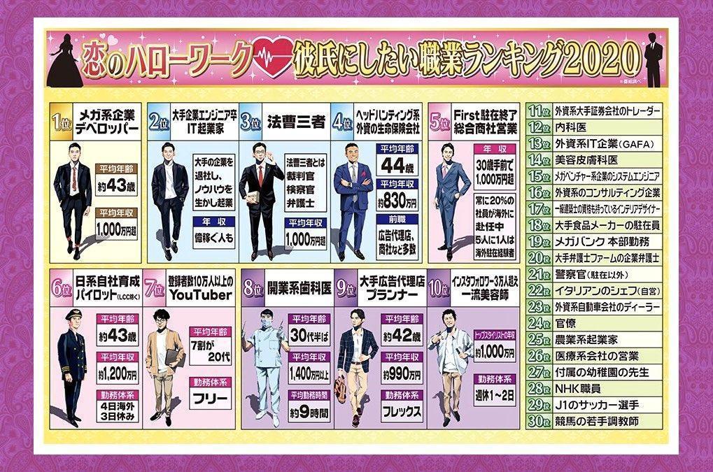 日本綜藝節目調查出的最新理想伴侶職業排名出爐。(翻攝自ジェラくる推特)