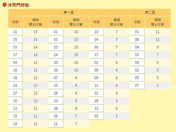 台彩官網公布最新「冷熱門獎號」。(翻攝自台灣彩券官網)