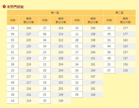 從威力彩推出到現在,開出最多次號碼為「24」共被開出244次。(翻攝自台灣彩券官網)
