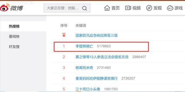 李登輝病亡登上微博熱搜排行榜第一名,且超過500萬次的搜尋。(翻攝自微博)