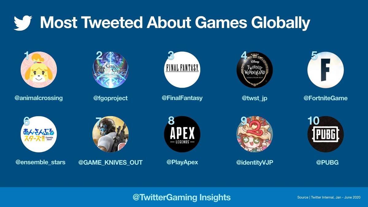 上半年最暢銷的《動森》,毫無意外成為Twitter用戶討論度最高的遊戲。(翻攝自Twitter)