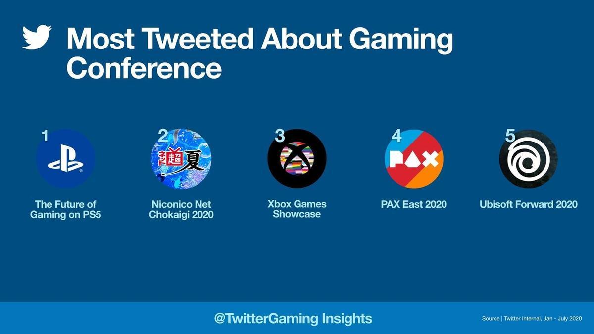 玩家矚目的PS5發布會,在Twitter帶動了大量的討論。(翻攝自Twitter)