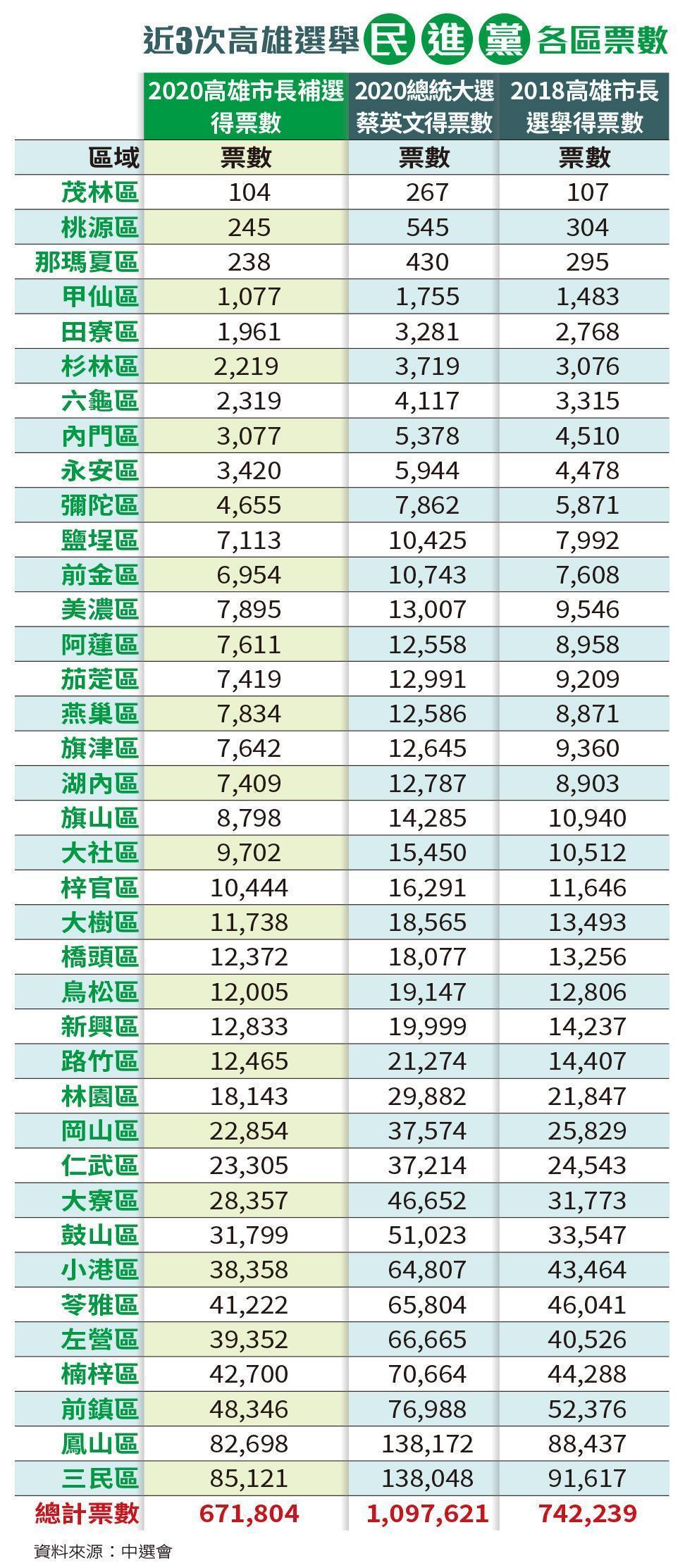 近3次高雄選舉 資料來源:中選會