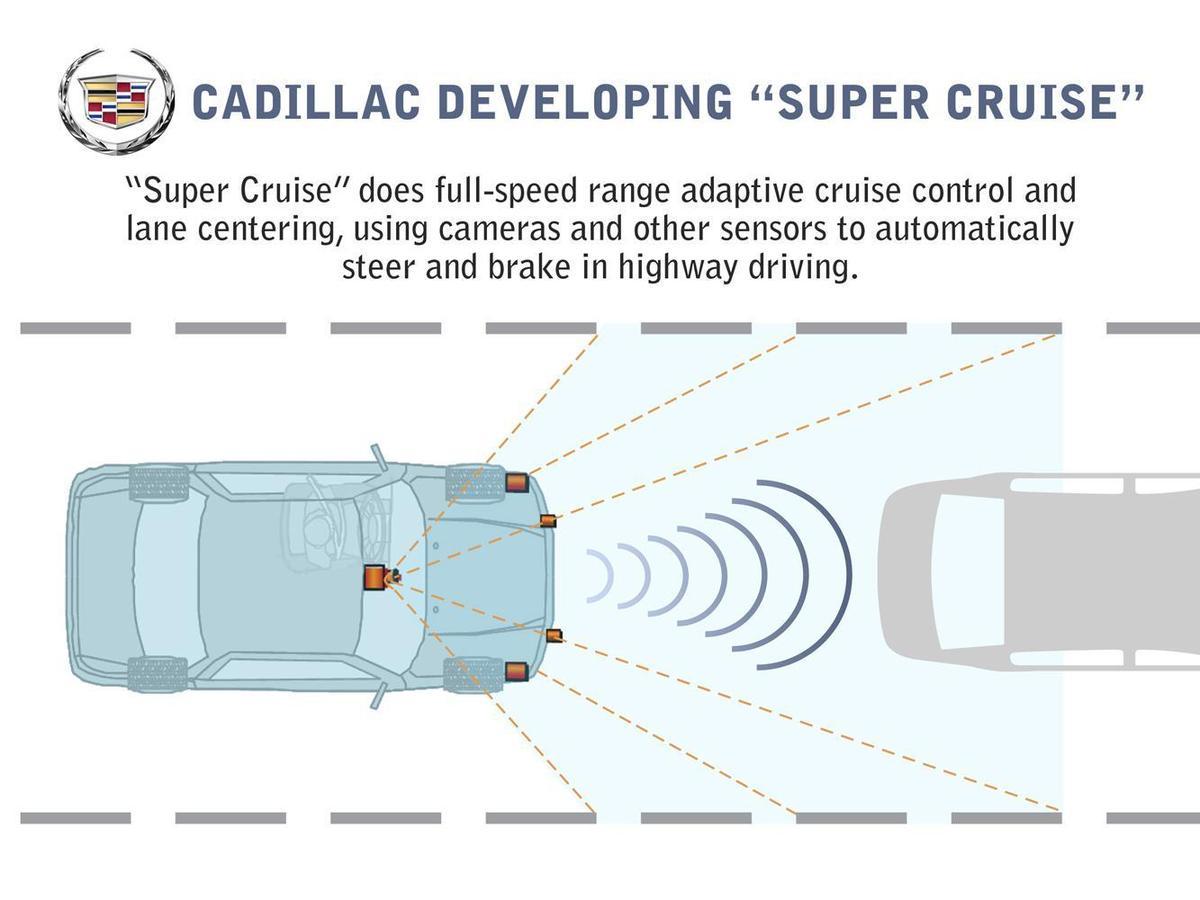 2017年,GM發表了名為「Super Cruise」的自動駕駛系統,並於2018年最早搭載到了CADILLAC CT6的3.0T版本上。