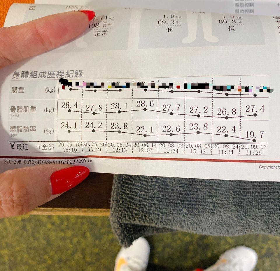 小禎強調「不吃東西不會瘦!」,最近她體脂肪降到19.7%。(翻攝自胡小禎臉書)