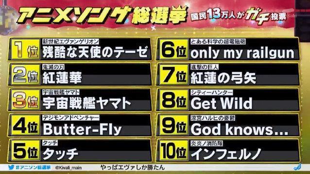 朝日電視台「動畫主題歌總選舉2020」票選前10名。(翻攝自Twitter)
