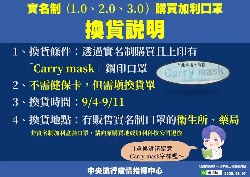 指揮中心重申加利口罩換貨4條件。(指揮中心提供)