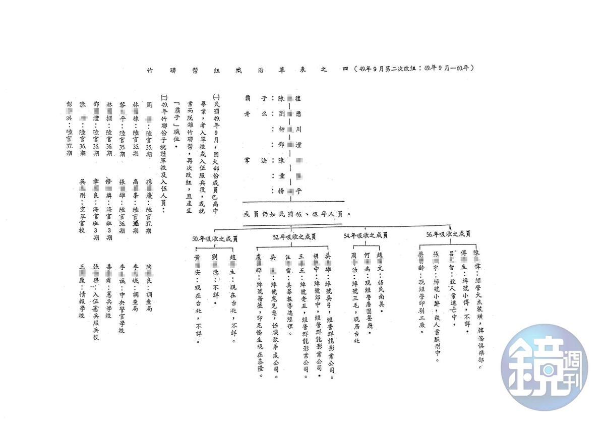 日前,流出一份機密文件,顯示竹聯幫派與黨國體系關係密切,但對於本省角頭與政府的關係,一般大眾所知有限。