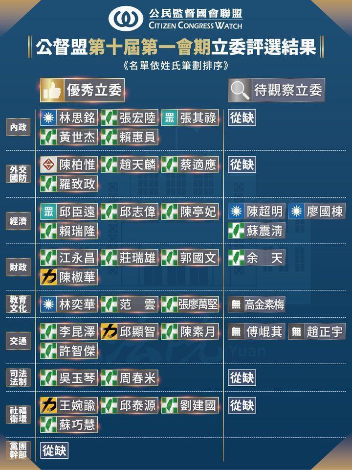 公督盟公布的評鑑結果中優秀立委共30人,待觀察立委則有7人。(翻攝自公督盟臉書)