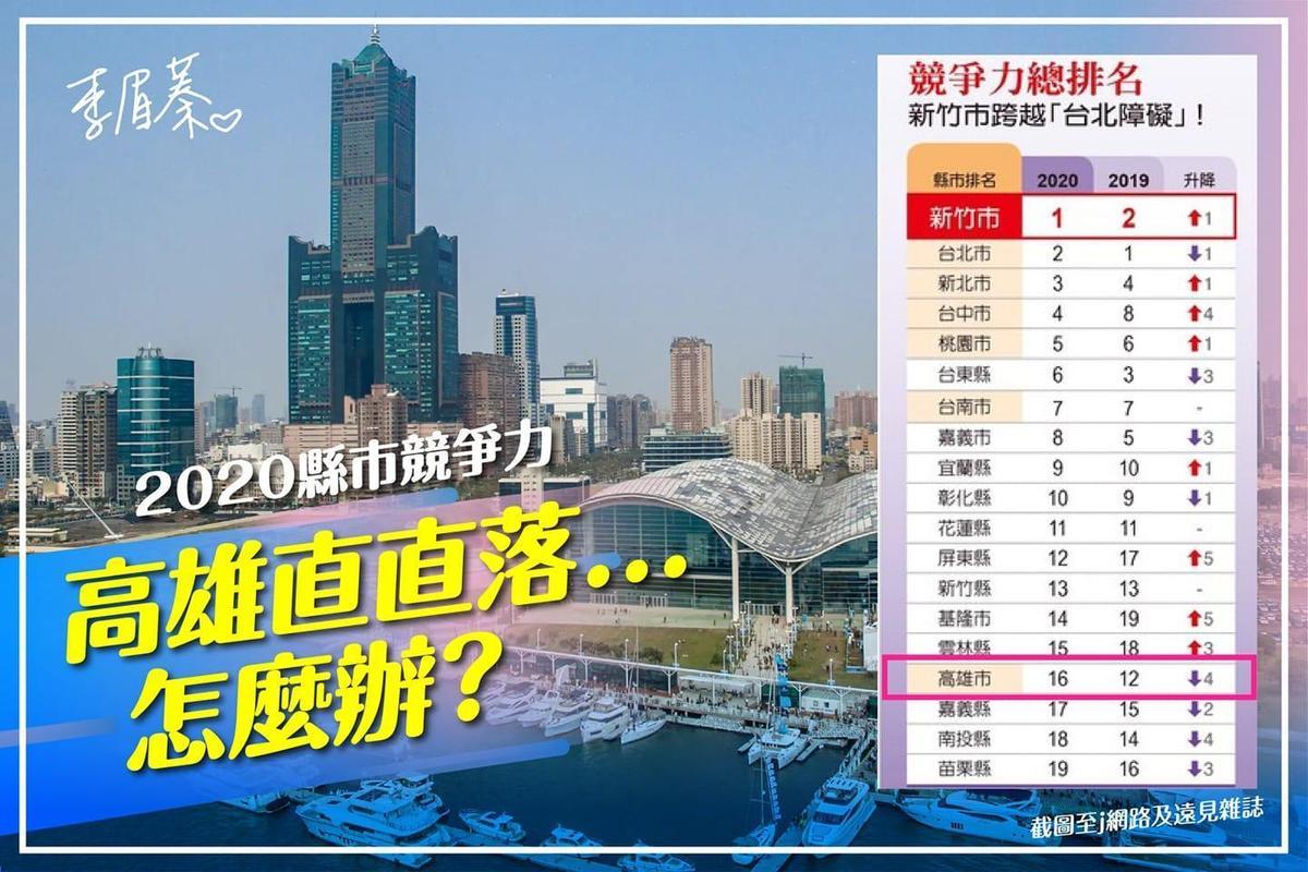 李眉蓁貼出今年遠見雜誌的縣市總體競爭力評比,嘆「高雄競爭力直直落怎麼辦?」(翻攝自李眉蓁臉書)
