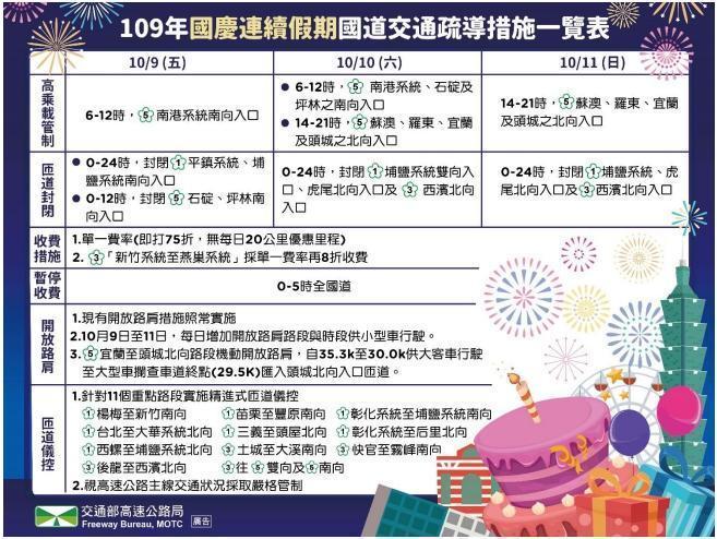 國慶連續假期疏導措施一覽表懶人包。(翻攝自高公局網站)