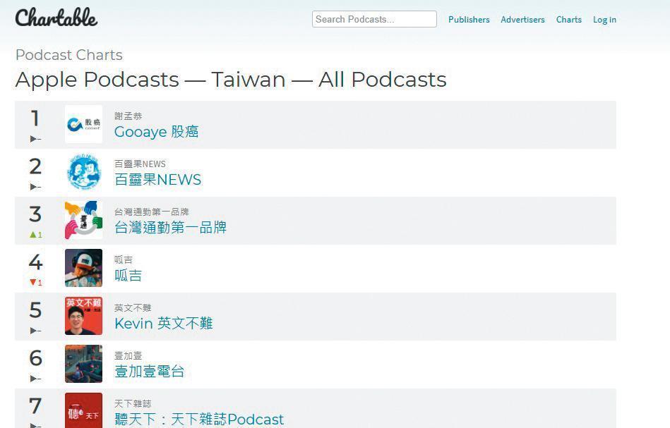 凱莉、Ken主持的《百靈果NEWS》,常位居Apple Podcasts前三名。(翻攝自Apple Podcasts)