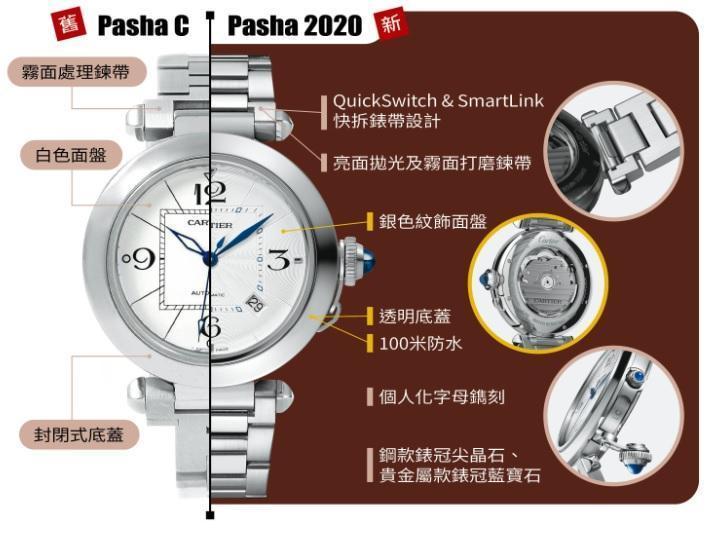 今年新版的Pasha和過去的版本比起來,有多項細膩的變革,像是加入快拆錶帶設計、改成透明底蓋、可以客製化字母鐫刻、錶冠根據錶殼材質分為尖金石和藍寶石兩種分類,鍊帶和面盤的細節也跟著深化。