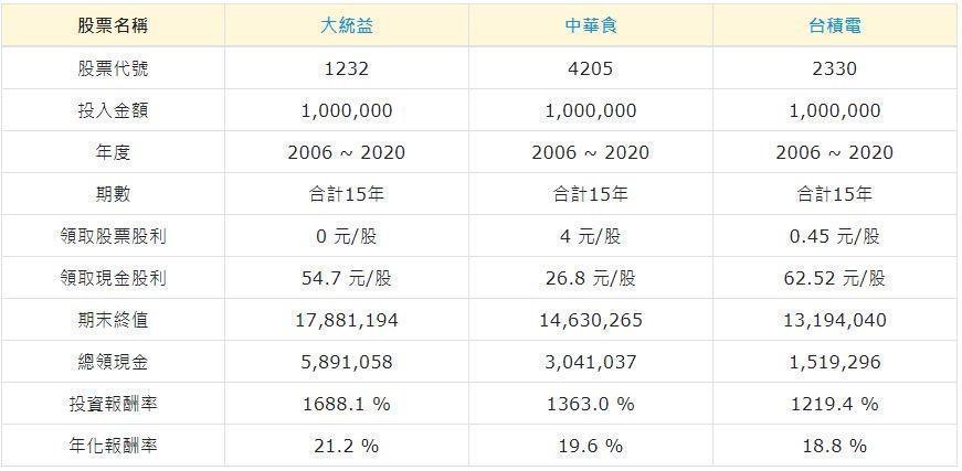 長期投資15年,大統益、中華食勝台積電。(資料來源:周文偉)