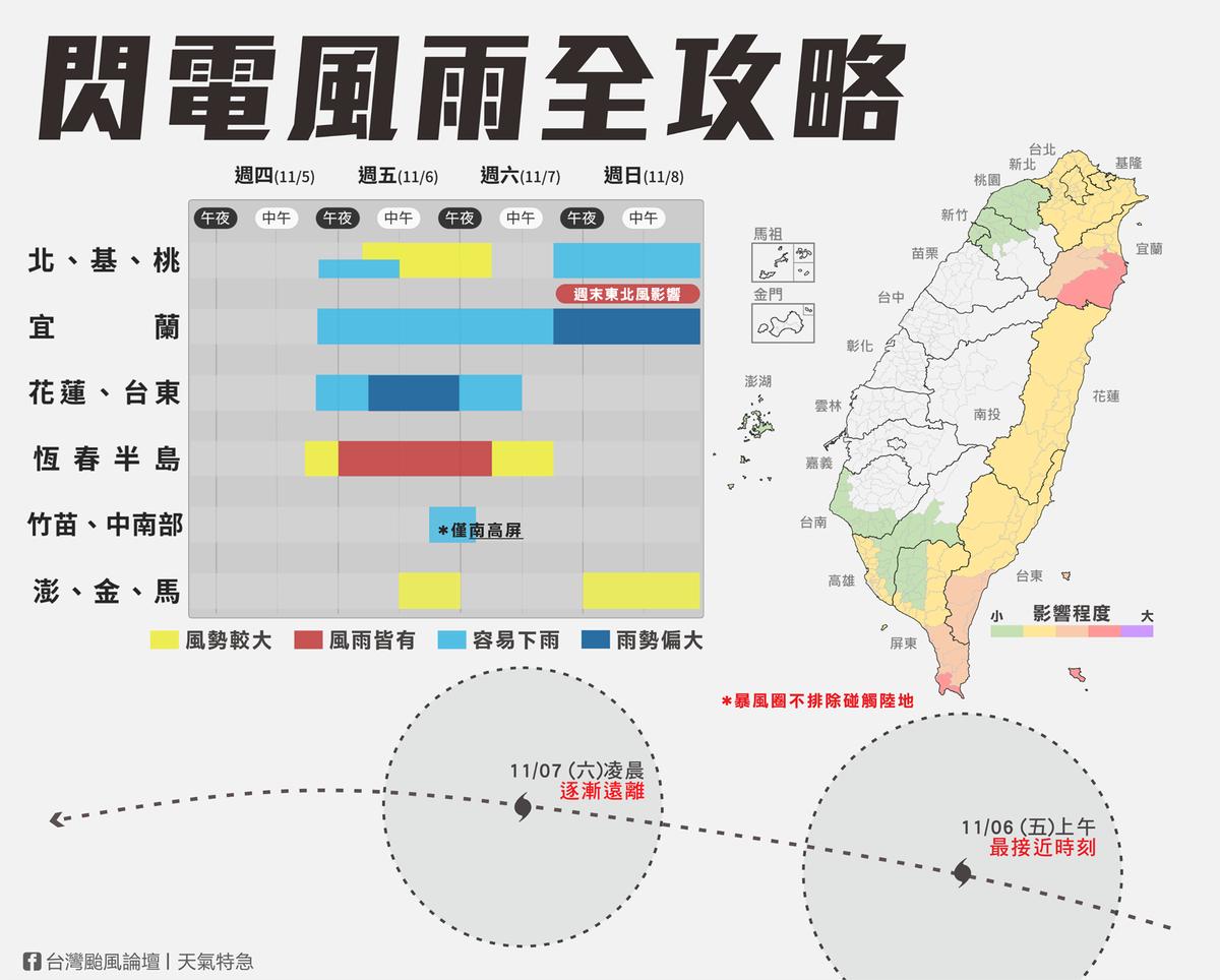 氣象臉書粉專曝光颱風風雨全攻略。(翻攝自「台灣颱風論壇 天氣特急」臉書)