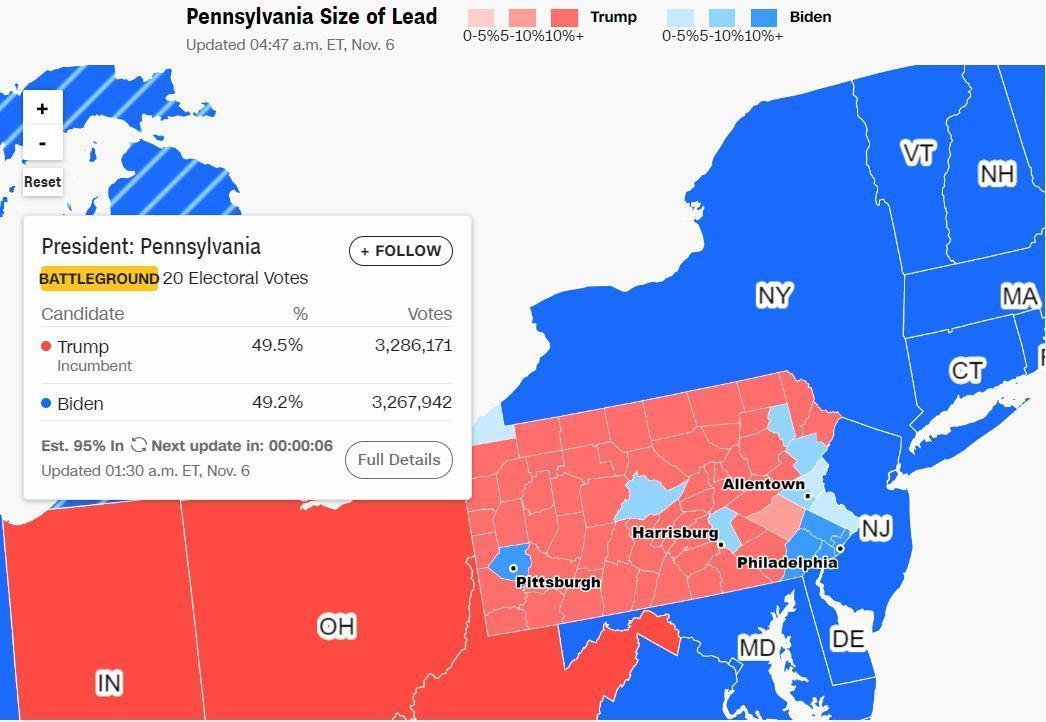 川普在賓州的領先幅度也逐漸縮小。(翻攝CNN)