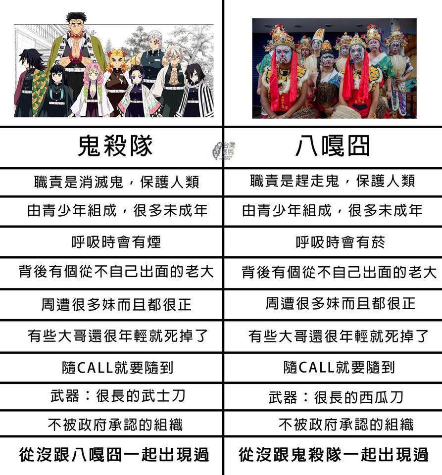 超級火紅的日本漫畫《鬼滅之刃》,被粉絲專頁拿來比較本土八家將。(翻攝自臉書「台灣迷因」粉絲專業)