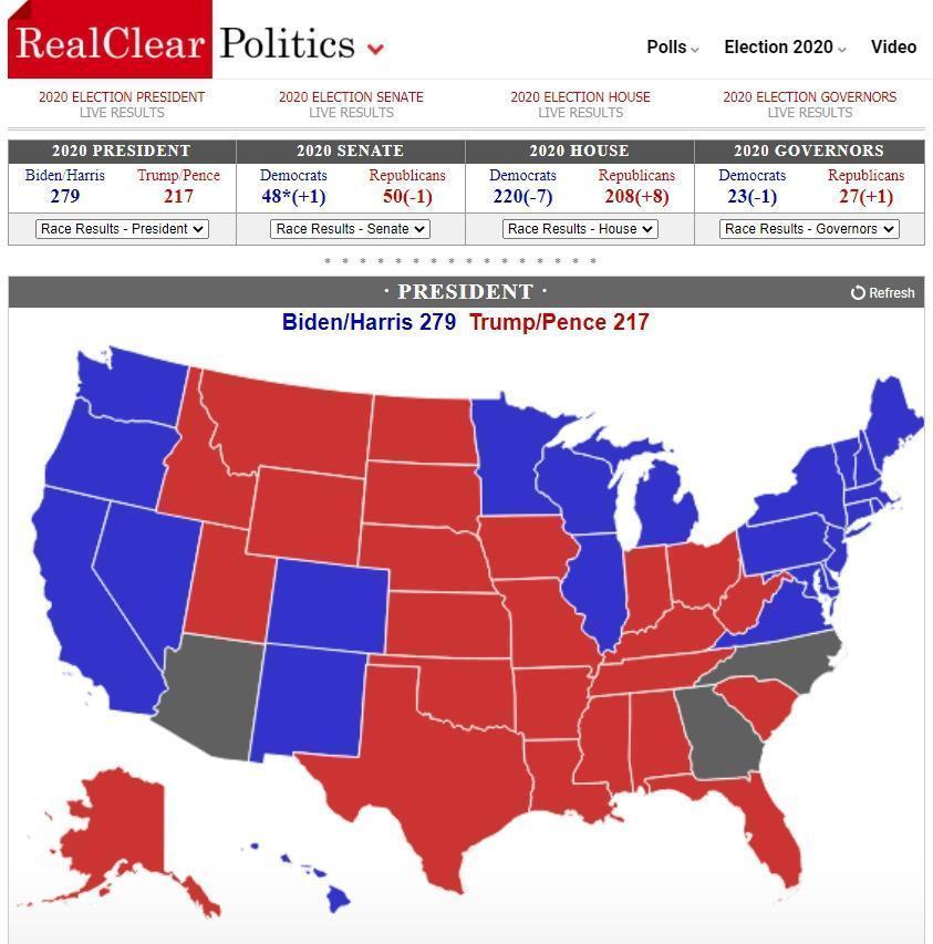 目前RCP網站上統計,拜登與川普的選舉人票比數為279:217。(翻攝自RCP網站)