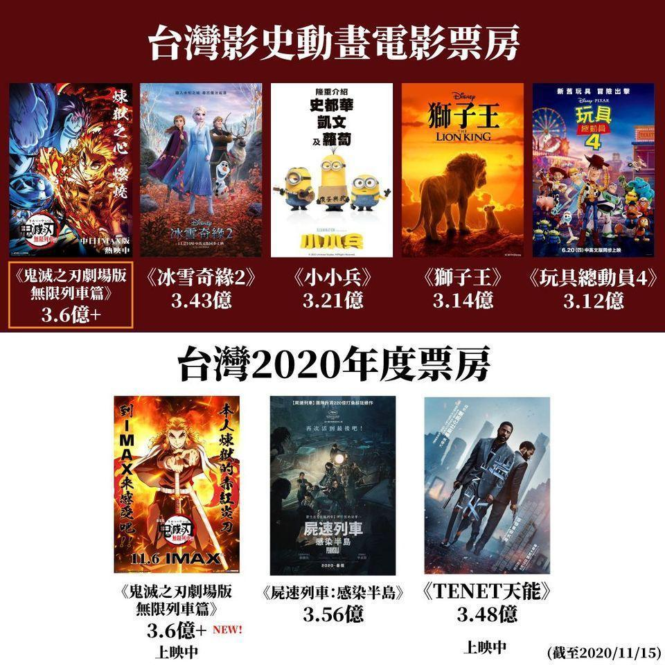 《鬼滅之刃劇場版》成為「台灣年度最賣座電影、動畫電影在台影史票房冠軍」。(翻攝木棉花臉書)