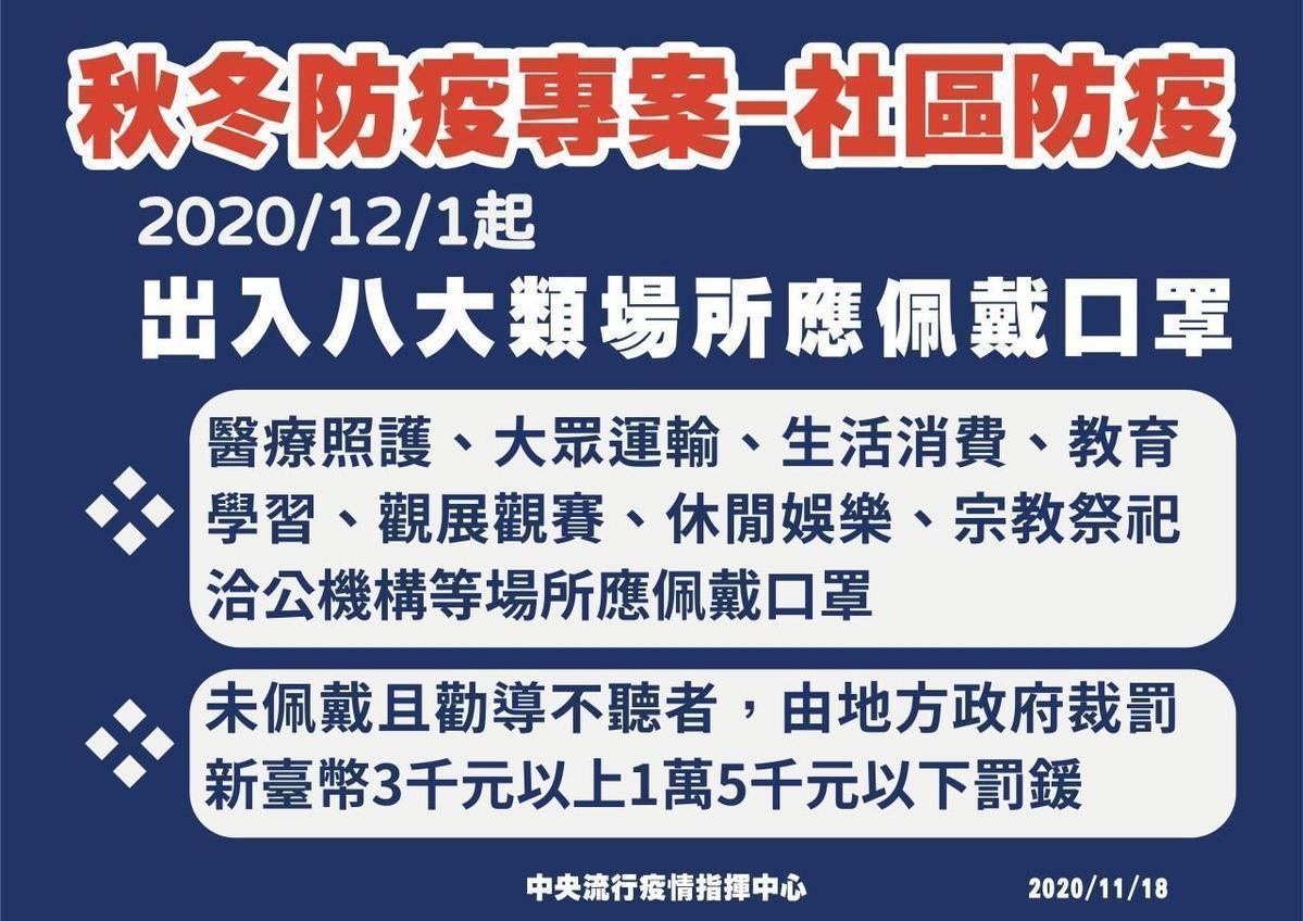 自12月1日起,強制要求民眾進入8大類場所應配戴口罩,違者經勸導不聽,可處新台幣3,000元至1萬5,000元罰鍰。(指揮中心提供)