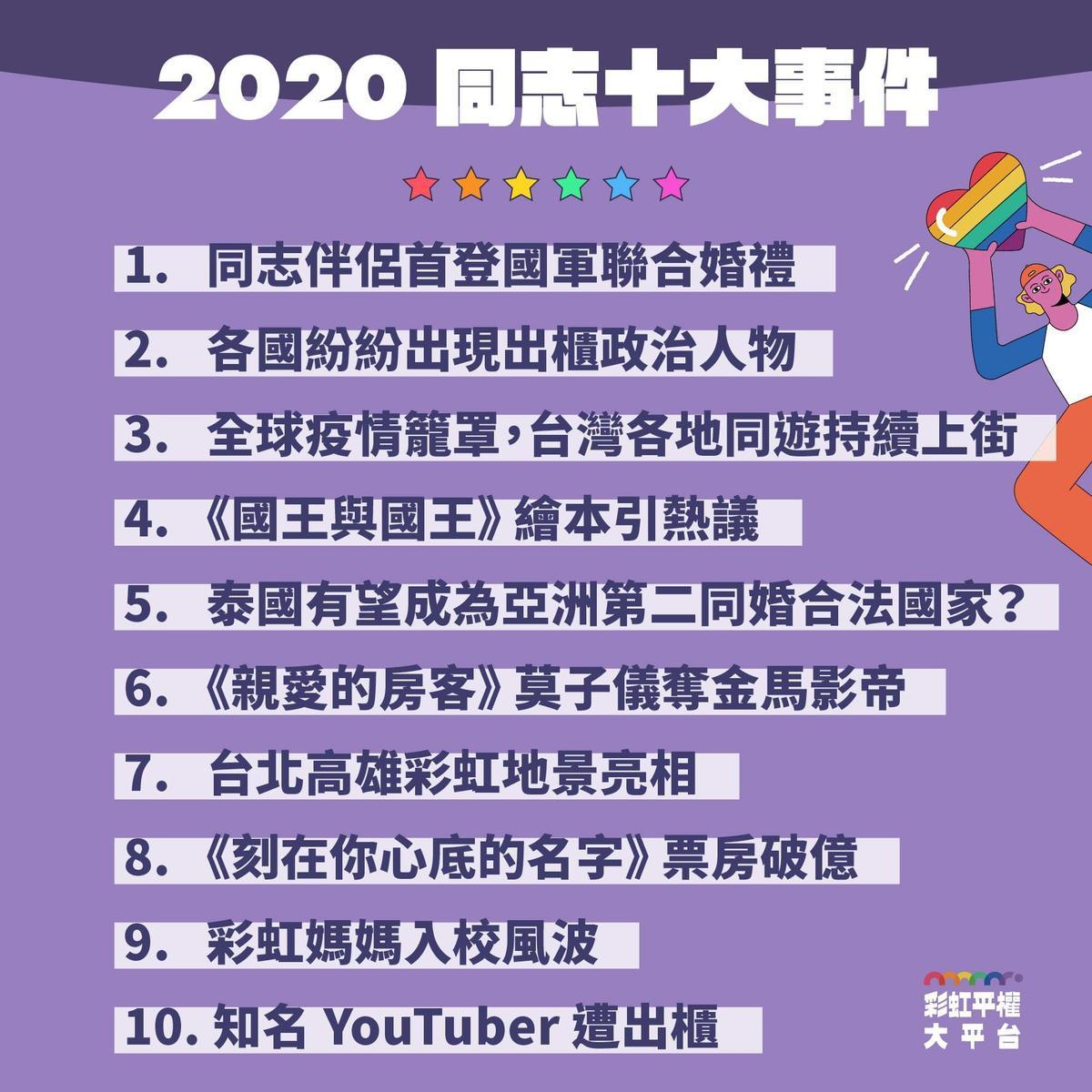2020同志十大事件整理(翻攝自彩虹平權大平台)