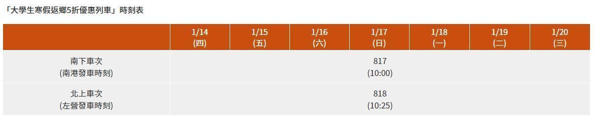 高鐵將於1月14日(週四)至1月20日(週三)期間內,每天各加開2班北上、南下車次。(翻攝自高鐵官網)