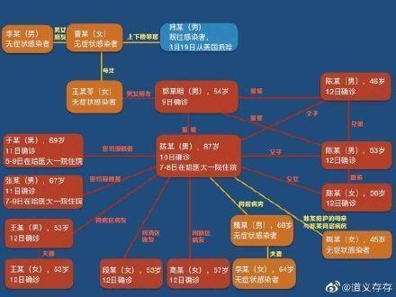 黑龍江「1傳89」的超級傳播案例,引起大票地方網友撻伐。(翻攝自「道義存存」微博)
